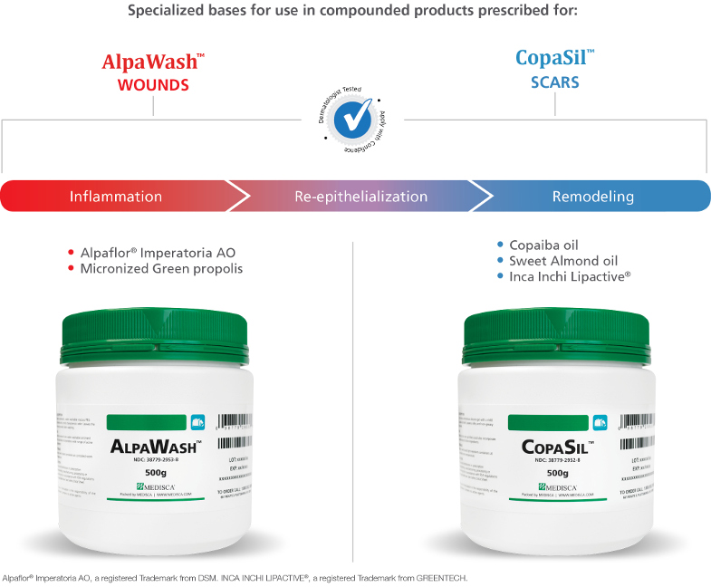AlpaWash<sup>&reg</sup> and CopaSil<sup>&reg</sup> - Compounding Solutions for Wound and Scar Medications
